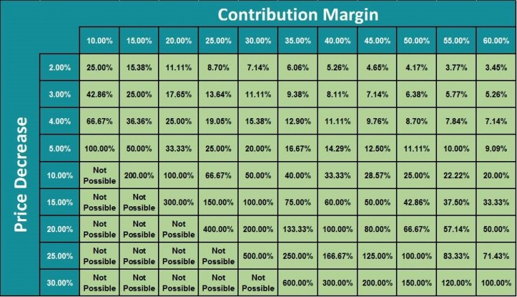 Discounting Table